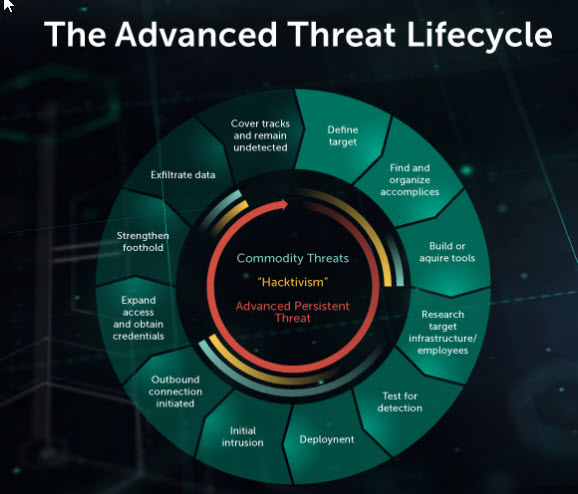 content/en-ae/images/repository/isc/2018-images/5-warning-signs-of-advanced-persistent-threat.jpg
