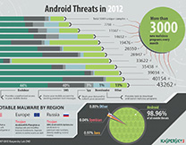 content/en-ae/images/repository/isc/Kaspersky-Lab-Infographics-Android-Threats-in-2012-thumbnail.jpg