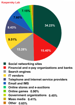 Distribution of Top 100 Organizations Targeted by Phishers