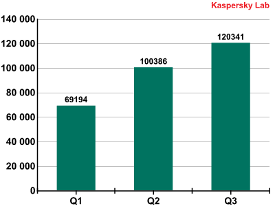 Mobile Malware Statistics and Trends Q3 2013