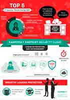 TOP5 IT SECURITY THREATS FACING SMB